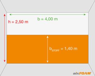 Akustikstoff mit einer Bahnbreite von 1,40 m ist zu schmal, um die komplette Wandfläche zu bedecken.