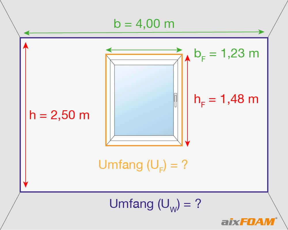 Zunächst müssen wir wie in Bsp. 1 den Umfang der Wand sowie den des Fensters bestimmen.