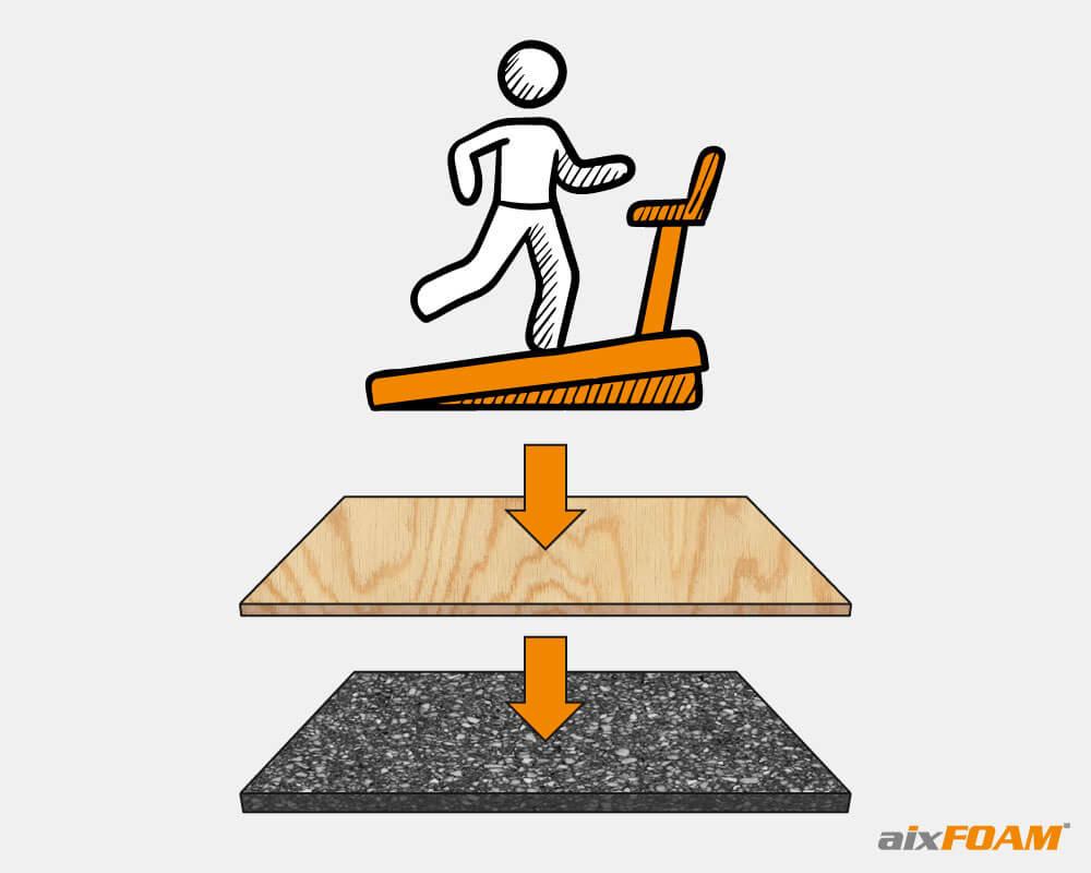Fitnessgeräte mit Schwerschaum richtig vom Boden entkoppeln