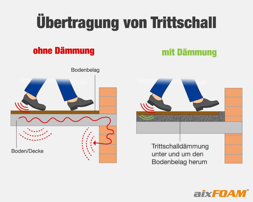 Ohne Schalldämmung wird Trittschall über Boden und Wände übertragen.